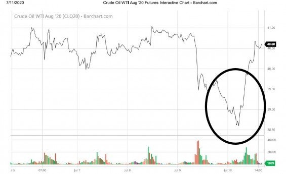Propad ceny WTI ropy a její rychlé zotavení tento týden.