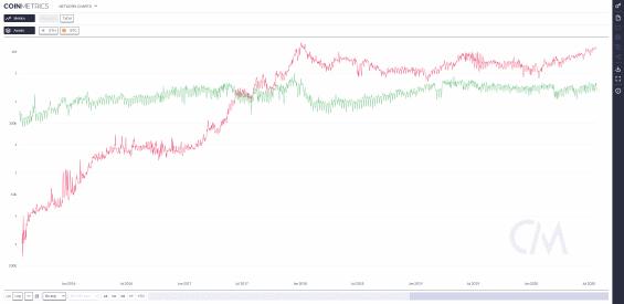 Porovnání počtu transakcí na síti ETH a BTC