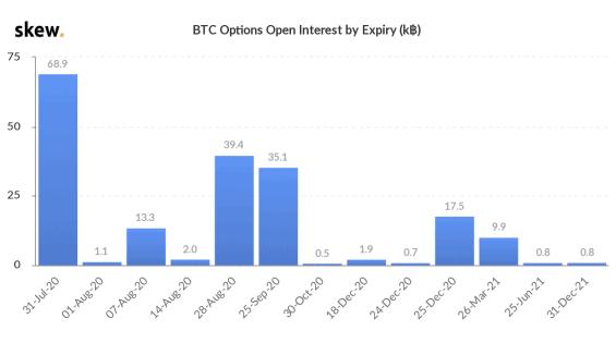 expirující opce na Bitcoin
