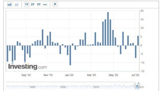 Týdenní údaje o zásobách americké lehké ropy WTI.