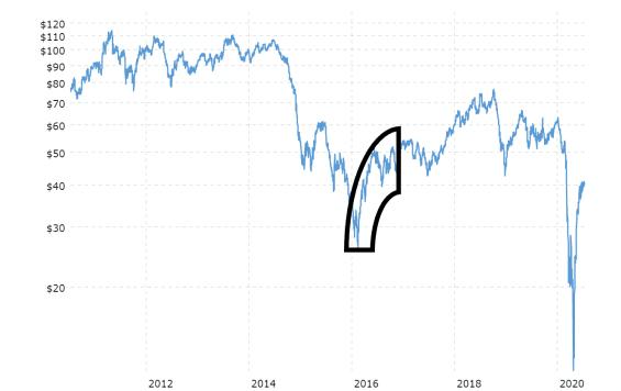 Cenový útlum WTI ropy v roce 2016