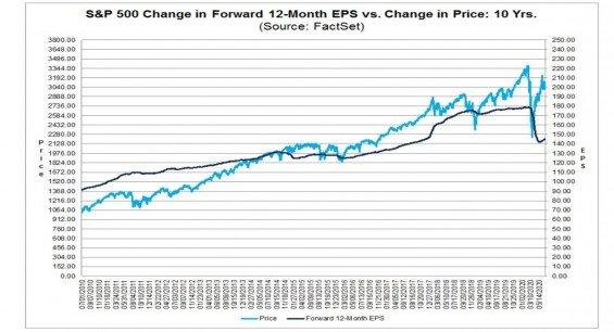 Vývoj indexu SP500 a EPS za posledních 10 let s přesahem do Q2 2020.