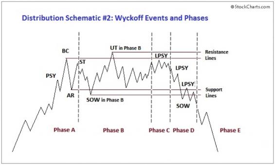 Wyckoffovo schéma distribuce