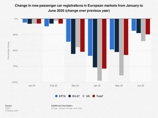 Vývoj celkového počtu nově registrovaných aut v Evropě