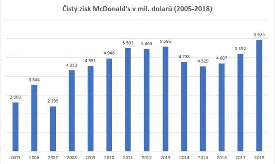 Cisty zisk McDonald's v mil. dolaru (2005-2018)