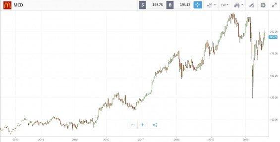 Akcie McDonald's od 2013 do 2020, tydenni graf