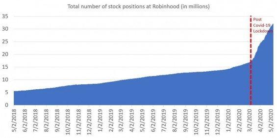 Celkový počet akcií vlastněných přes Robinhood