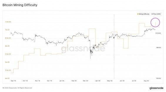 Vývoj obtížnosti těžby bitcoinu