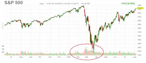 Graf S&P 500 včetně objemu obchodů