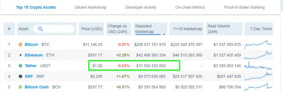 Aktuální tržní kapitalizace největšího stablecoinu USDT
