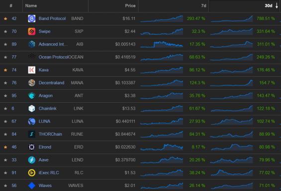 Nejvíce rostoucí altcoiny za posledních 30 dní