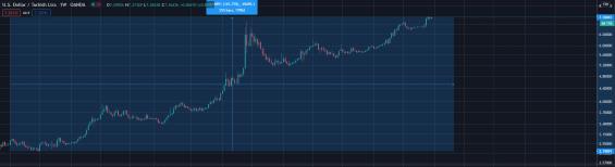 Graf turecké liry oproti USD