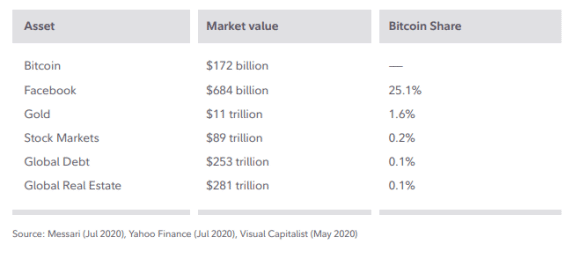 Tržní kapitalizace jednotlivých trhů. Bitcoin je stále na pomyslném chvostu.