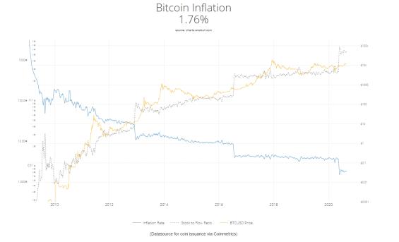 Budoucí vývoj počtu jednotek BTC a jeho inflace