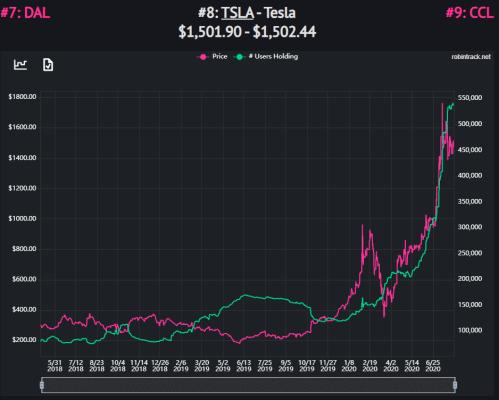 Vývoj ceny a počtu investorů z Robinhoodu v případě akcií Tesly