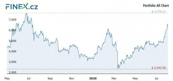 Vývoj celkové hodnoty naší investice do kryptoměn po 14 měsících – 144 900 Kč