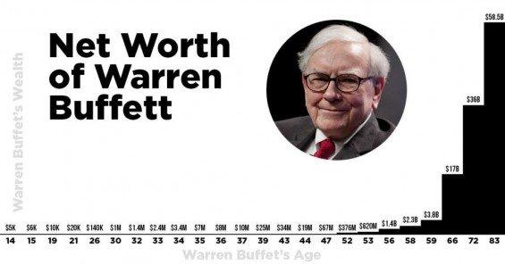 Jak rostlo bohatství legendárního investora Warrena Buffeta. Zdroj: Thehustle.com
