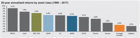 Průměrná návratnost různých instrumentů za 20 let (1998 – 2017). Zdroj: JPMorgan.com