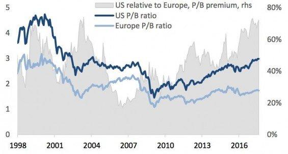 Americké vs evropské akcie. Zdroj: Investicniweb.cz