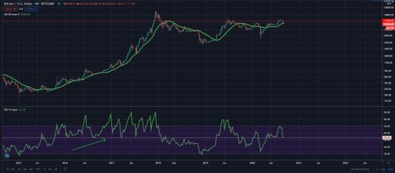 Dlouhodobý vývoj ceny bitcoinu