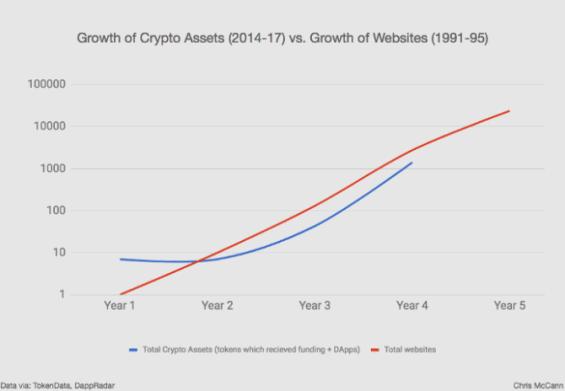 Vývoj počtu kryptoměn a počtu webových stránek
