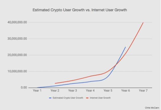 Porovnání vývoje počtu uživatelů kryptoměn (odhad) a uživatelů internetu