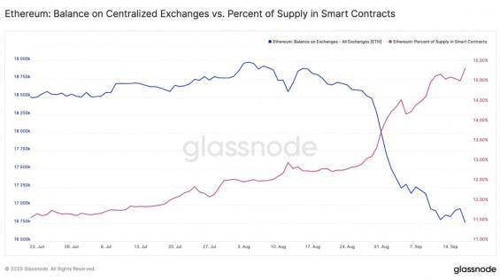 Počet ETH na centralizovaných burzách a ve smart kontraktech