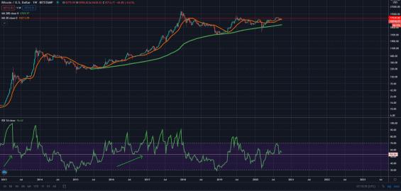Odrazy ceny bitcoinu od 20týdenního plovoucího průměru