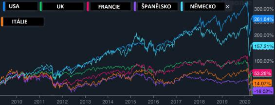 Vývoj akciových trhů jednotlivých zemí. Zdroj: Warengo.com