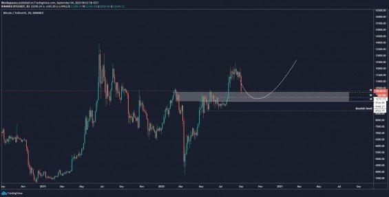 Hlavní scénář BTC/USD