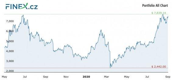 Vývoj celkové hodnoty naší investice do kryptoměn po 14 měsících – 168 000 Kč