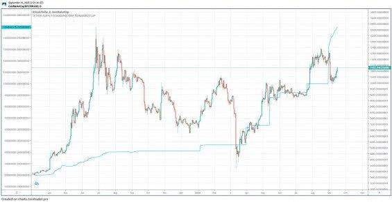 Porovnání vývoje ceny BTC a zásoby USDT