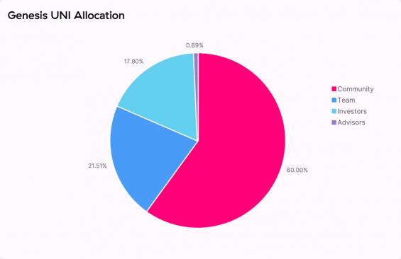 Alokace a distribuce tokenů