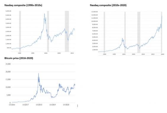 Porovnání vývoje indexu Nasdaq composite a ceny Bitcoinu