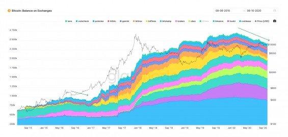 Vývoj počtu bitcoinů na účtech dalších burz