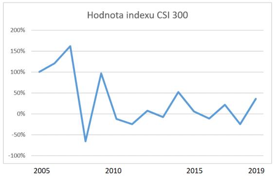 Hodnota indexu CSI 300 od roku 2015