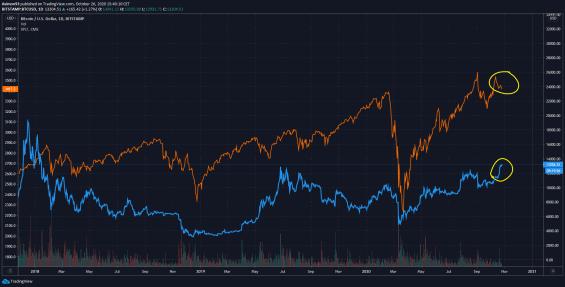 Korelace mezi trhem BTC (spot) a S&P 500 (futures)