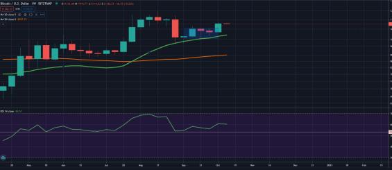 Graf ceny bitcoinu s týdenními svícemi od května 2020