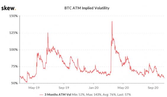 Vývoj volatility BTC