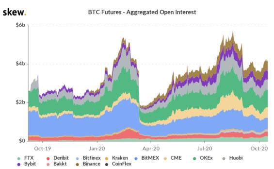 Vývoj Open Interest na BTC Futures