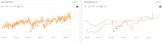 Grafy Hash Rate a Mining Difficulty
