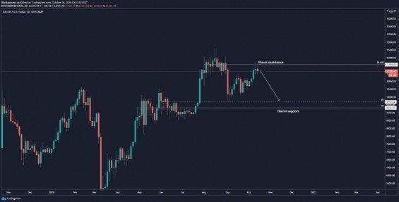 Celý scénář pro vývoj ceny BTC