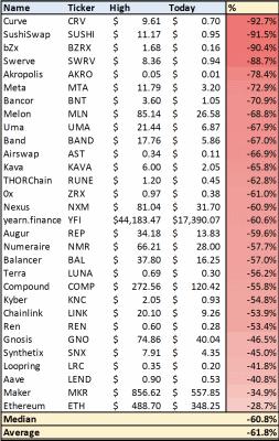 Ukázka několika DeFi projektů a procentuelní změny jejich hodnoty vůči ATH