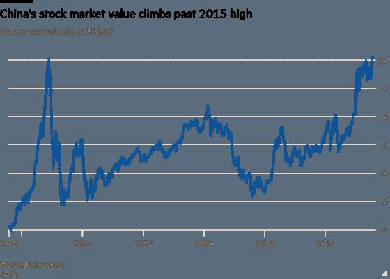 Hodnota čínských akcií po koronavirové krizi oproti roku 2015. Zdroj: Bloomberg.com