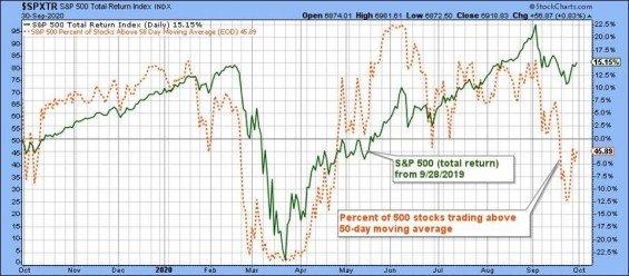Výnos S&P 500 a procento firem nad 50 denním průměrem.