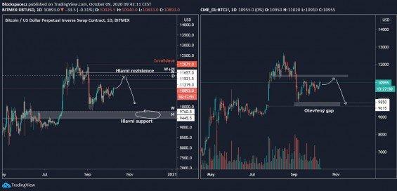 Porovnání BTC/USD a BTC CME Futures