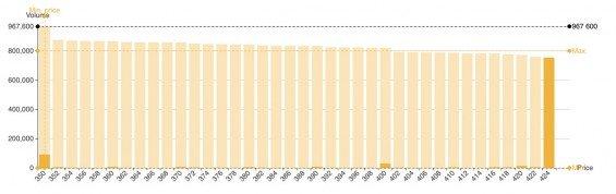 Order book zobrazující objednávky akcií Pilulky (data z 14. 10. 2020)