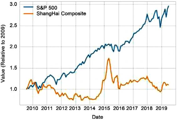 Srovnání růstu (amerického) indexu S&P500 a ShangHai Composite. Zdroj: ResearchGate.net