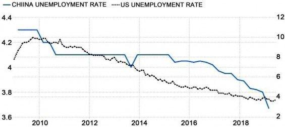 Vývoj nezaměstnanosti v USA a Číně. Zdroj: ResearchGate.net