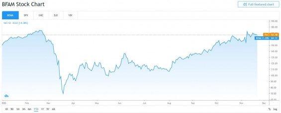 akcie Bright Horizons graf